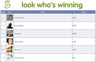 Look whos winning leaderboard
